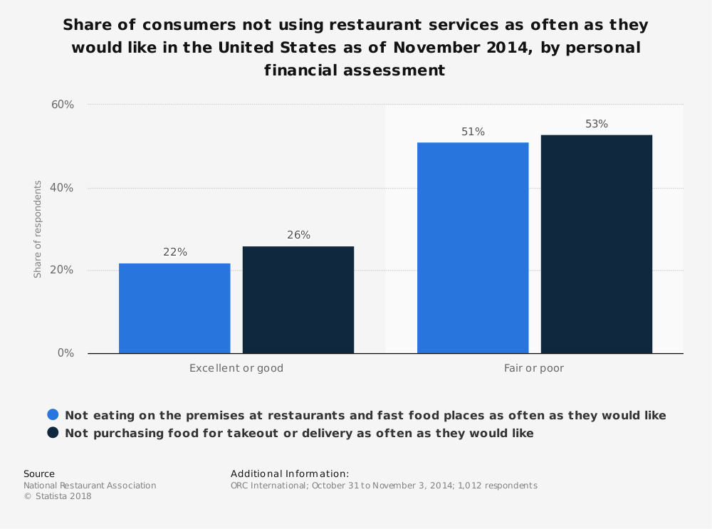 Statistic: Share of consumers not using restaurant services as often as they would like in the United States as of November 2014, by personal financial assessment | Statista