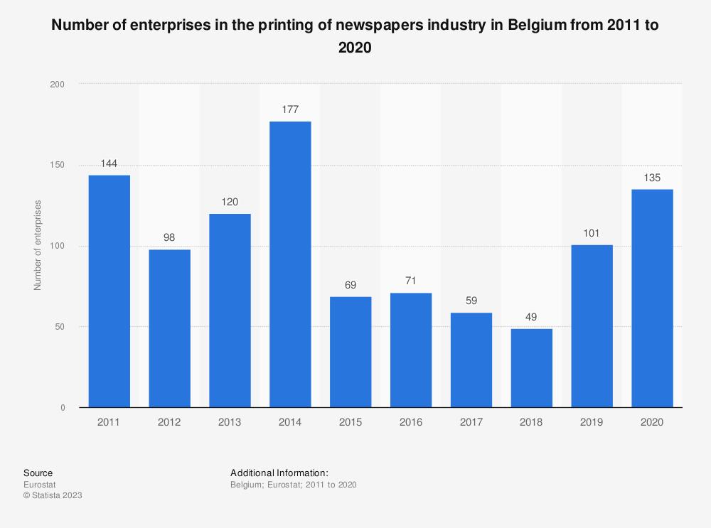 Statistic: Number of enterprises in the printing of newspapers industry in Belgium from 2008 to 2017 | Statista