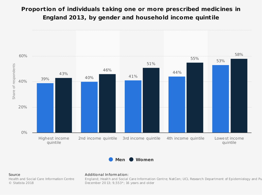 Statistic: Proportion of individuals taking one or more prescribed medicines in England 2013, by gender and household income quintile | Statista