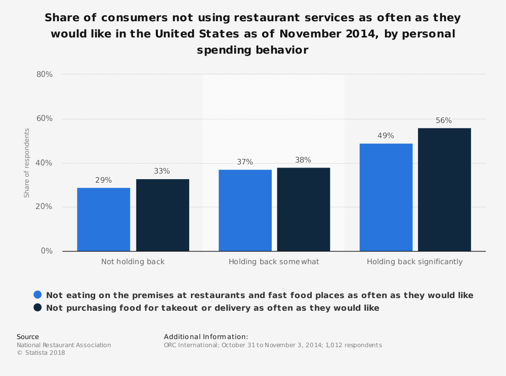 Statistic: Share of consumers not using restaurant services as often as they would like in the United States as of November 2014, by personal spending behavior | Statista
