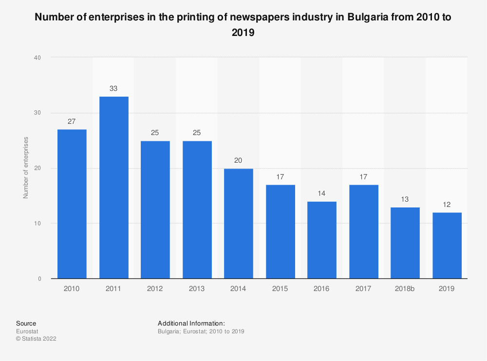Statistic: Number of enterprises in the printing of newspapers industry in Bulgaria from 2008 to 2016 | Statista