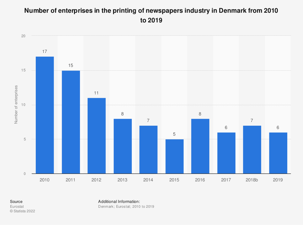 Statistic: Number of enterprises in the printing of newspapers industry in Denmark from 2008 to 2017 | Statista