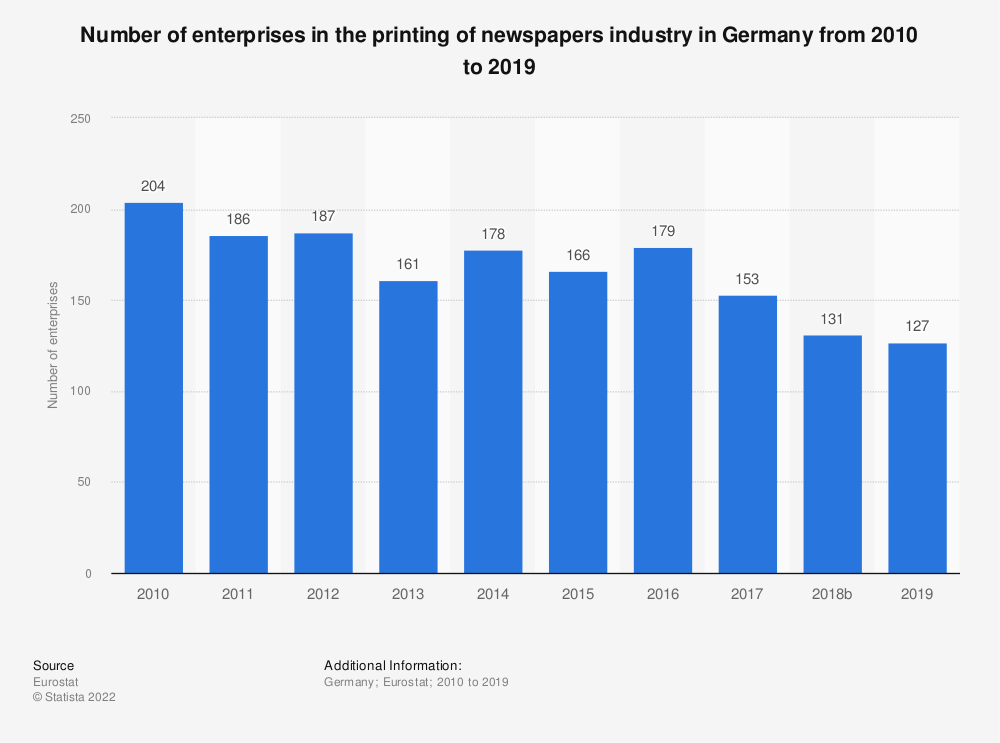 Statistic: Number of enterprises in the printing of newspapers industry in Germany from 2008 to 2016 | Statista