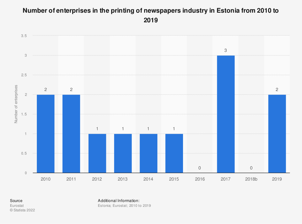 Statistic: Number of enterprises in the printing of newspapers industry in Estonia from 2008 to 2017 | Statista