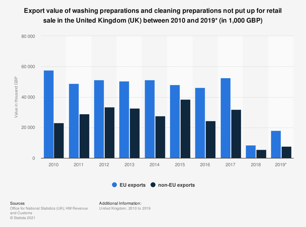Statistic: Export value of washing preparations and cleaning preparations not put up for retail sale in the United Kingdom (UK) between 2010 and 2019* (in 1,000 GBP)   Statista