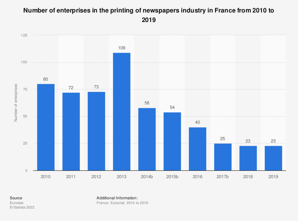 Statistic: Number of enterprises in the printing of newspapers industry in France from 2009 to 2016 | Statista