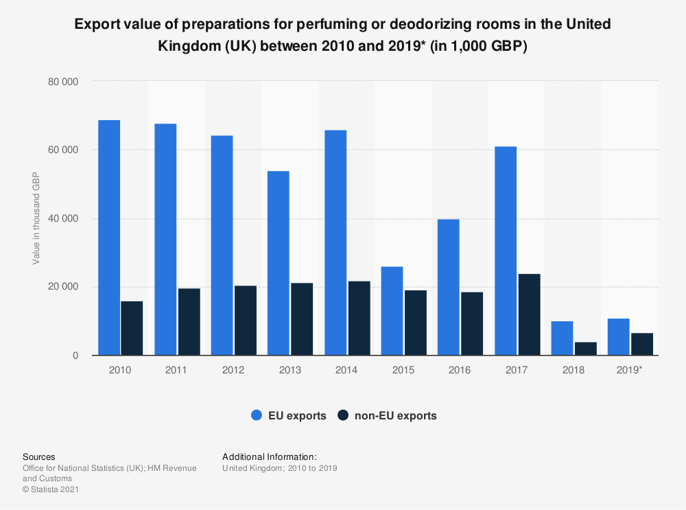 Statistic: Export value of preparations for perfuming or deodorizing rooms in the United Kingdom (UK) between 2010 and 2019* (in 1,000 GBP) | Statista