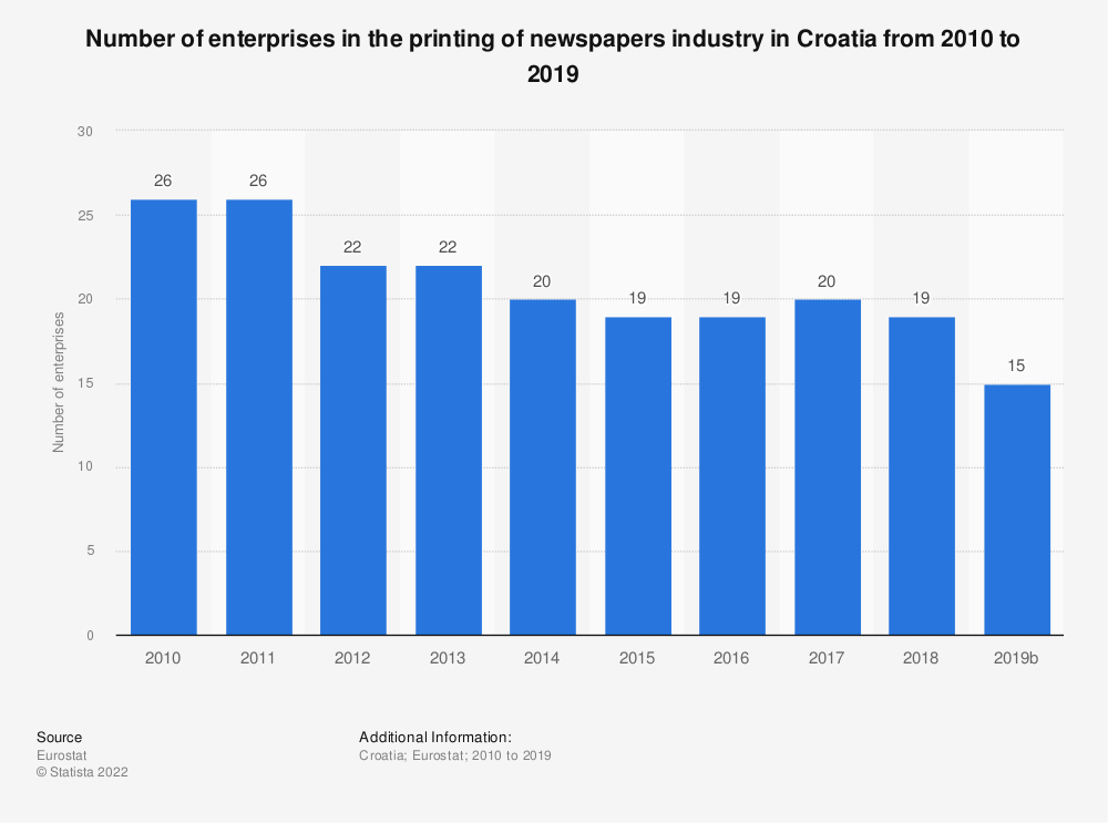 Statistic: Number of enterprises in the printing of newspapers industry in Croatia from 2008 to 2016 | Statista