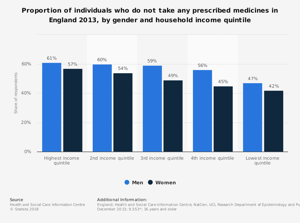 Statistic: Proportion of individuals who do not take any prescribed medicines in England 2013, by gender and household income quintile | Statista