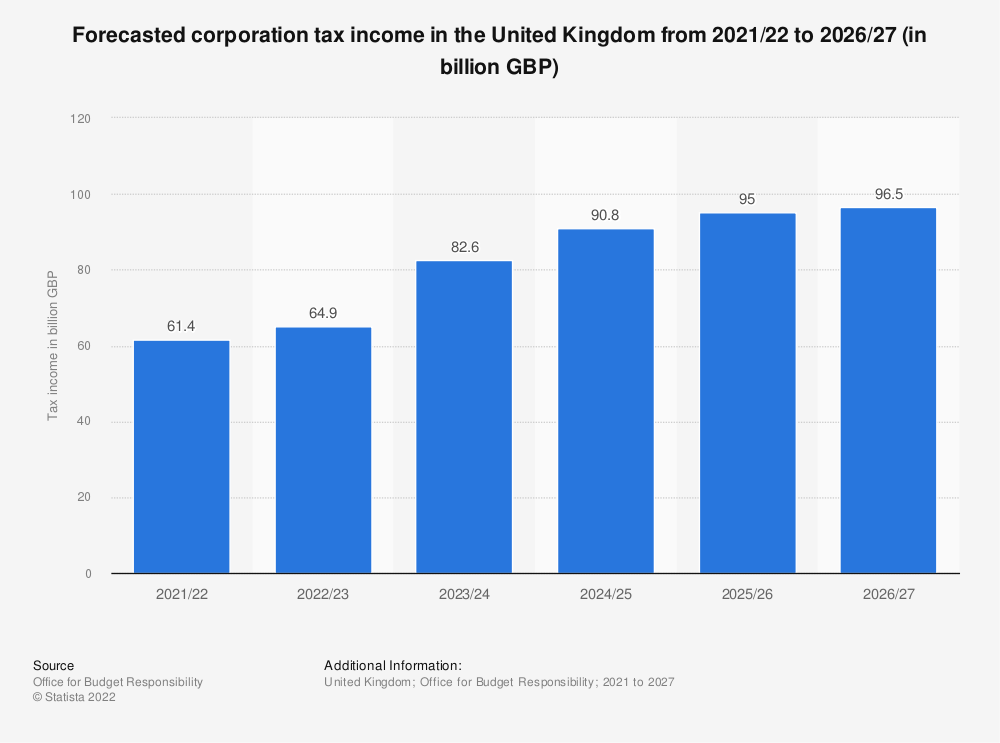 Statistic: Forecasted corporation tax income in the United Kingdom (UK) from 2017/18 to 2023/24 (in billion GBP) | Statista