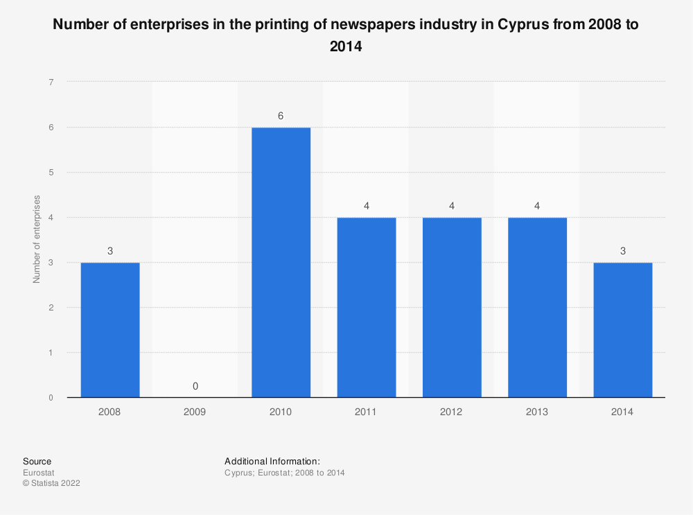 Statistic: Number of enterprises in the printing of newspapers industry in Cyprus from 2008 to 2014 | Statista