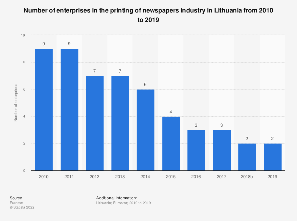 Statistic: Number of enterprises in the printing of newspapers industry in Lithuania from 2008 to 2017 | Statista