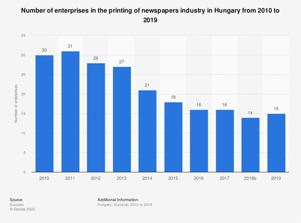 Statistic: Number of enterprises in the printing of newspapers industry in Hungary from 2008 to 2016 | Statista