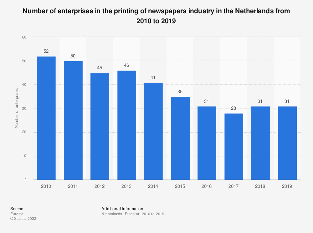 Statistic: Number of enterprises in the printing of newspapers industry in the Netherlands from 2008 to 2017 | Statista
