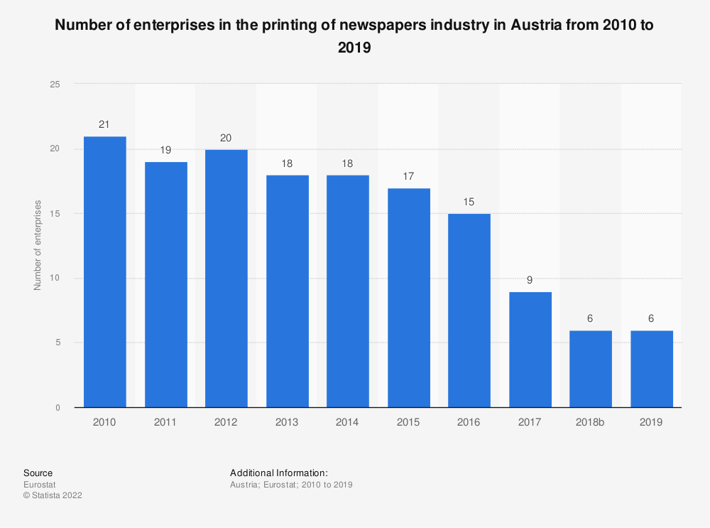 Statistic: Number of enterprises in the printing of newspapers industry in Austria from 2008 to 2016 | Statista