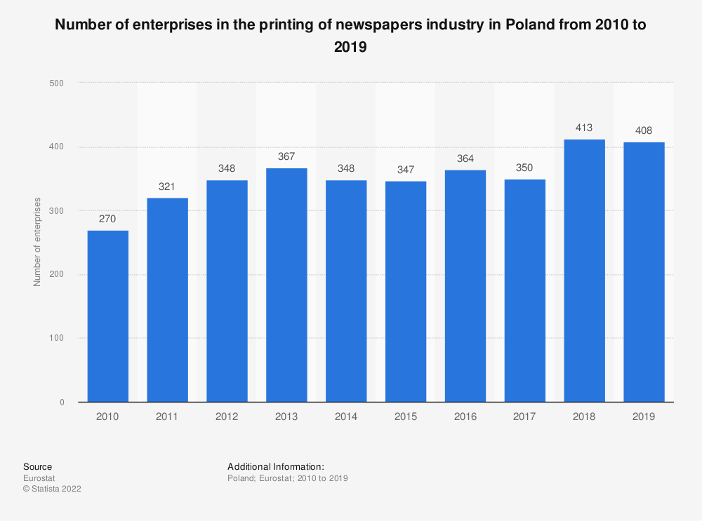 Statistic: Number of enterprises in the printing of newspapers industry in Poland from 2008 to 2016 | Statista