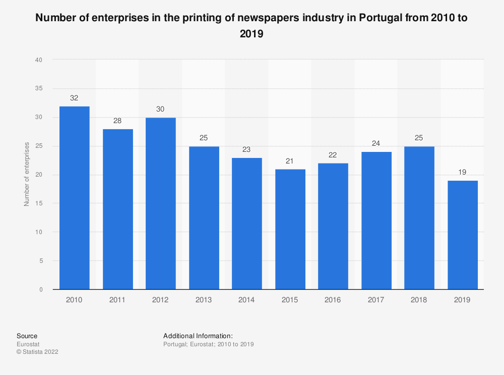 Statistic: Number of enterprises in the printing of newspapers industry in Portugal from 2008 to 2016 | Statista