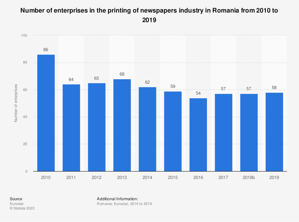 Statistic: Number of enterprises in the printing of newspapers industry in Romania from 2008 to 2016 | Statista