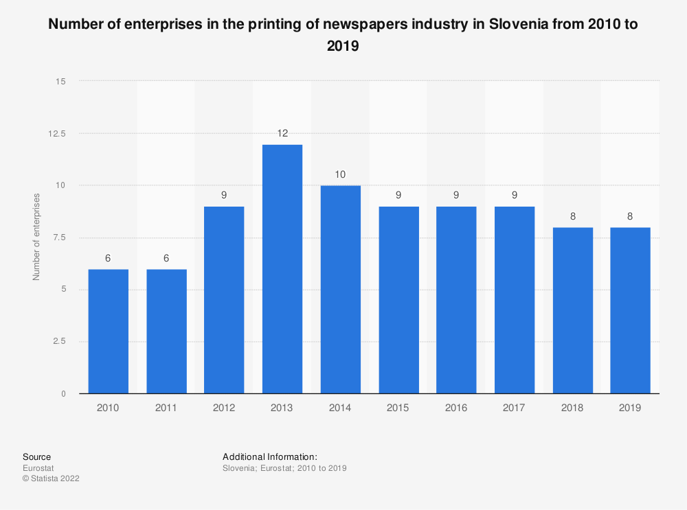 Statistic: Number of enterprises in the printing of newspapers industry in Slovenia from 2008 to 2016 | Statista