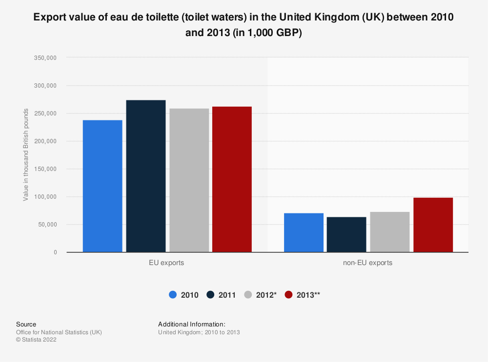 Statistic: Export value of eau de toilette (toilet waters) in the United Kingdom (UK) between 2010 and 2013 (in 1,000 GBP) | Statista