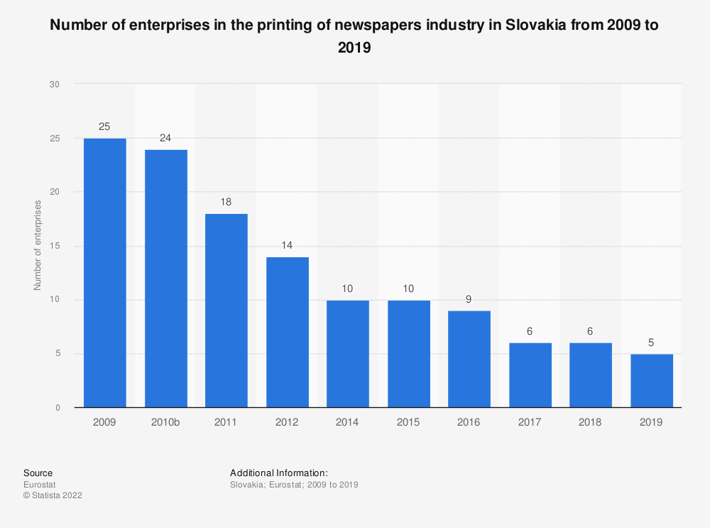 Statistic: Number of enterprises in the printing of newspapers industry in Slovakia from 2008 to 2016 | Statista