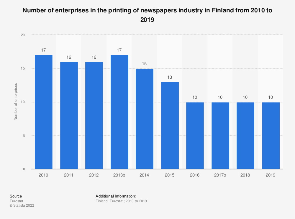Statistic: Number of enterprises in the printing of newspapers industry in Finland from 2008 to 2016 | Statista