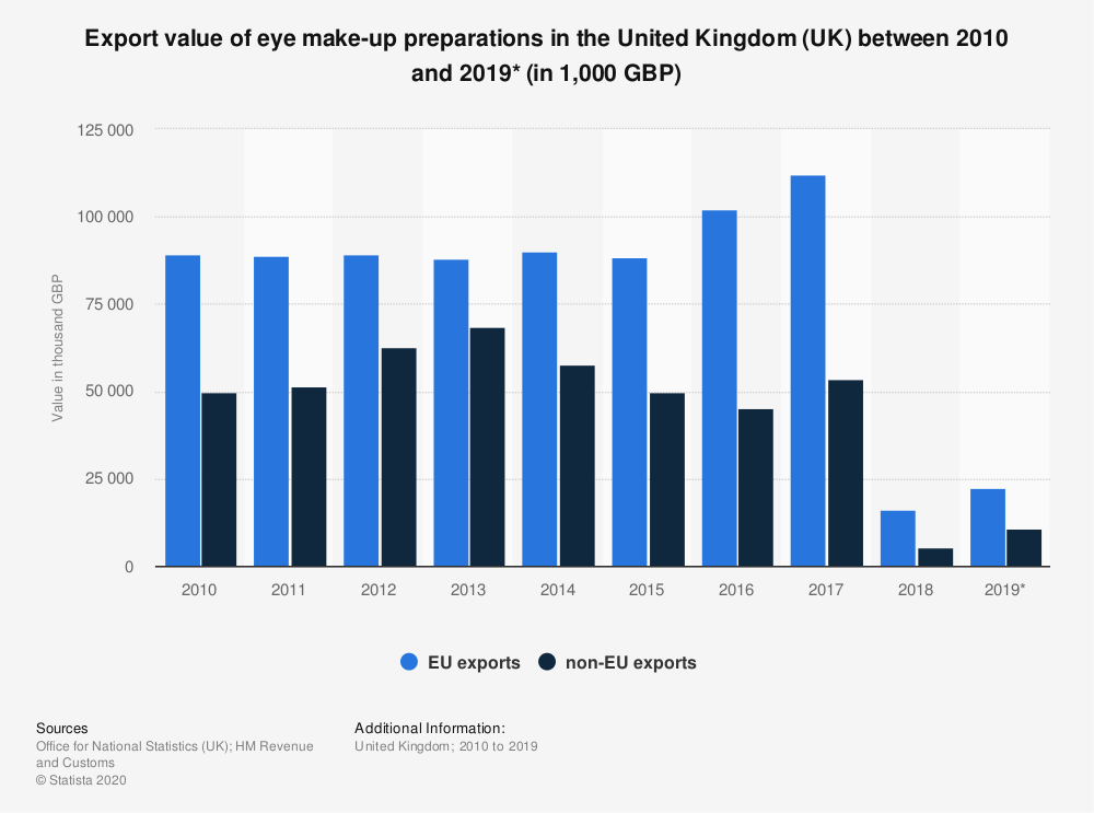 Statistic: Export value of eye make-up preparations in the United Kingdom (UK) between 2010 and 2019* (in 1,000 GBP)   Statista