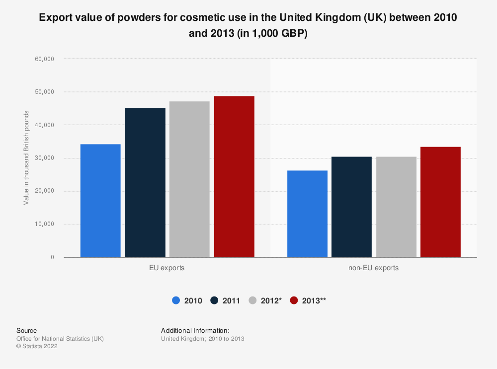 Statistic: Export value of powders for cosmetic use in the United Kingdom (UK) between 2010 and 2013 (in 1,000 GBP) | Statista