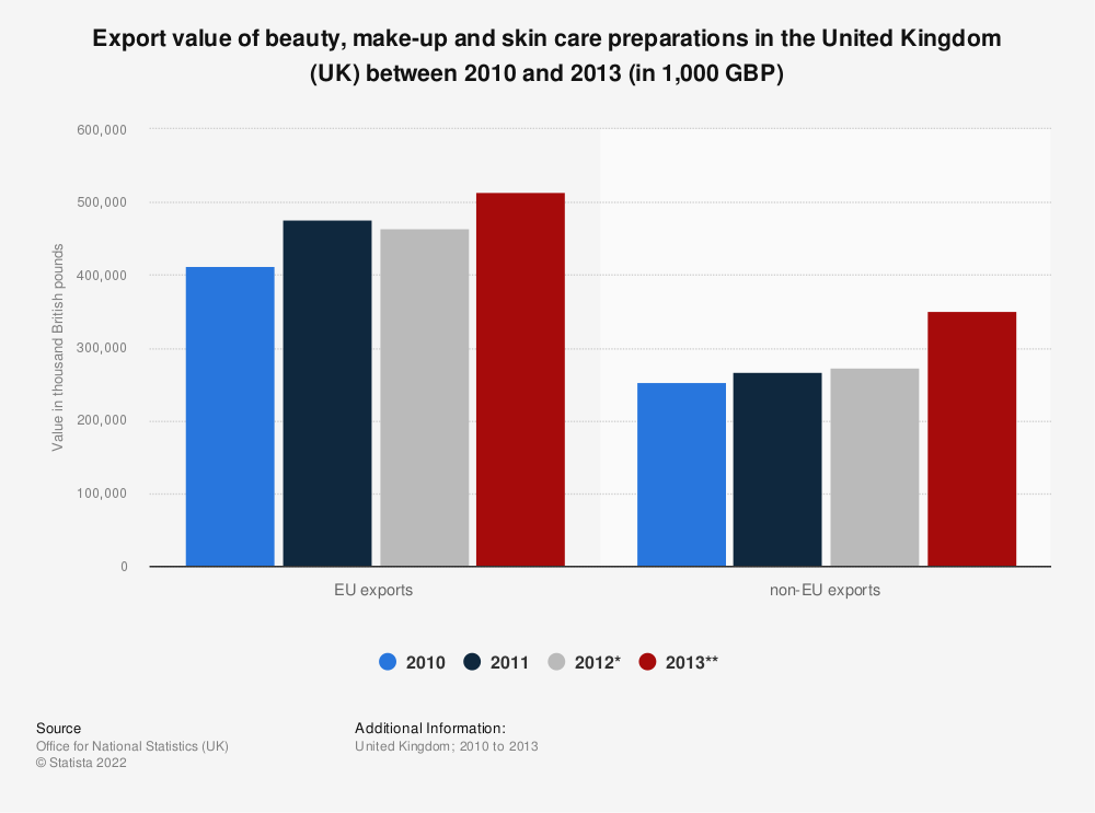 Statistic: Export value of beauty, make-up and skin care preparations in the United Kingdom (UK) between 2010 and 2013 (in 1,000 GBP) | Statista