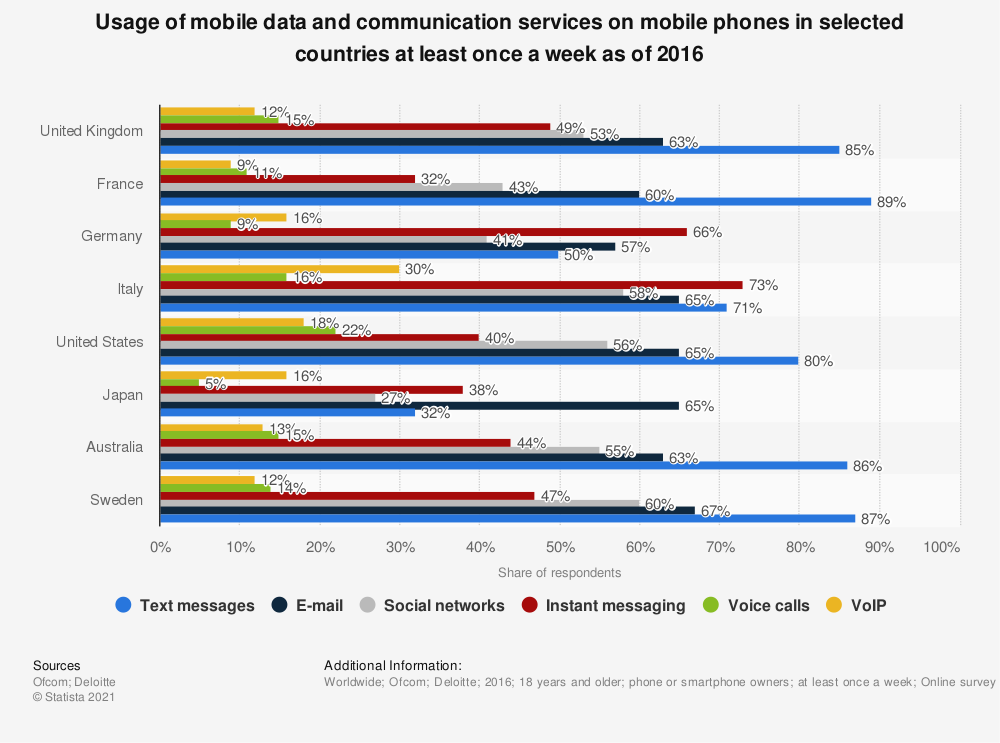 Statistic: Usage of mobile data and communication services on mobile phones in selected countries at least once a week as of 2016 | Statista