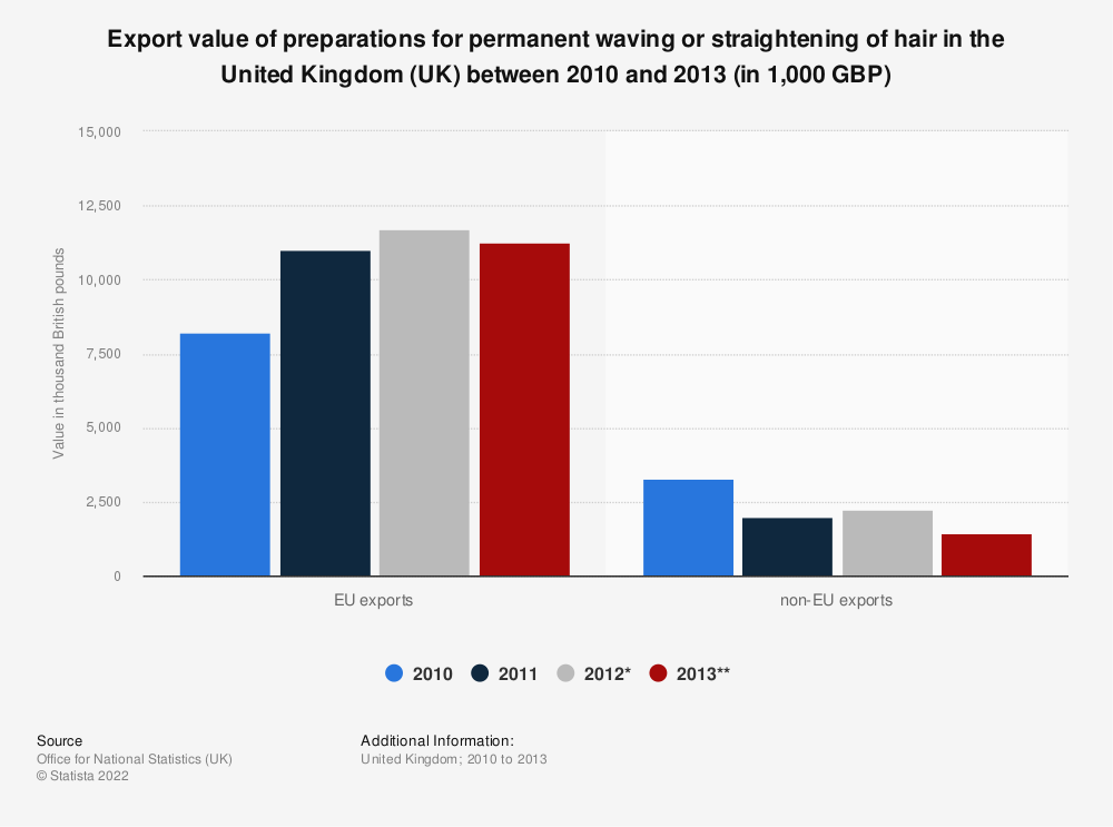 Statistic: Export value of preparations for permanent waving or straightening of hair in the United Kingdom (UK) between 2010 and 2013 (in 1,000 GBP) | Statista