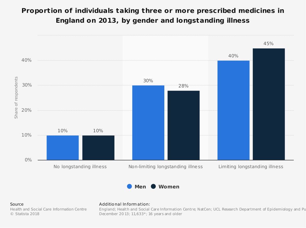 Statistic: Proportion of individuals taking three or more prescribed medicines in England on 2013, by gender and longstanding illness | Statista