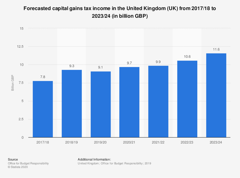 Statistic: Forecasted capital gains tax income in the United Kingdom (UK) from 2017/18 to 2023/24 (in billion GBP) | Statista