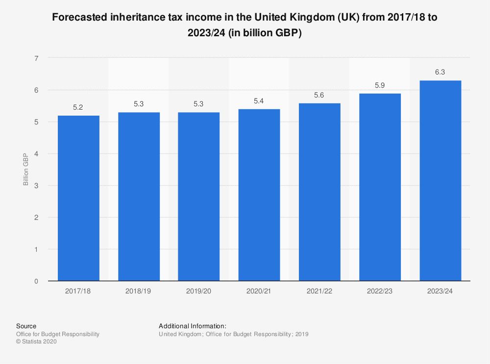 Statistic: Forecasted inheritance tax income in the United Kingdom (UK) from 2017/18 to 2023/24 (in billion GBP) | Statista