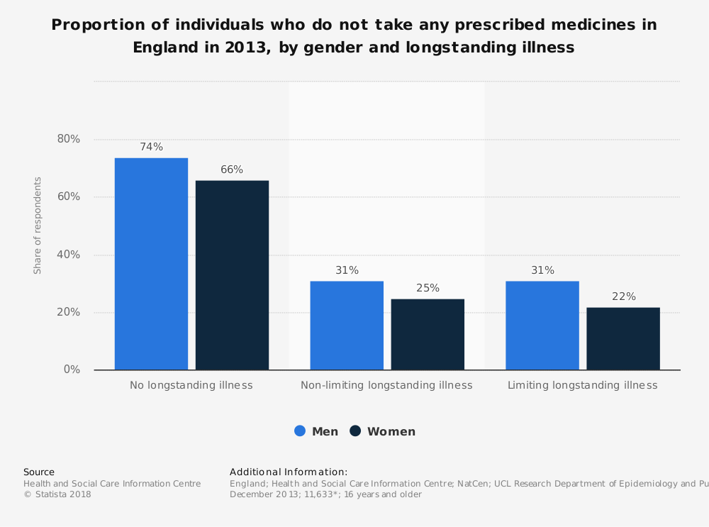 Statistic: Proportion of individuals who do not take any prescribed medicines in England in 2013, by gender and longstanding illness | Statista