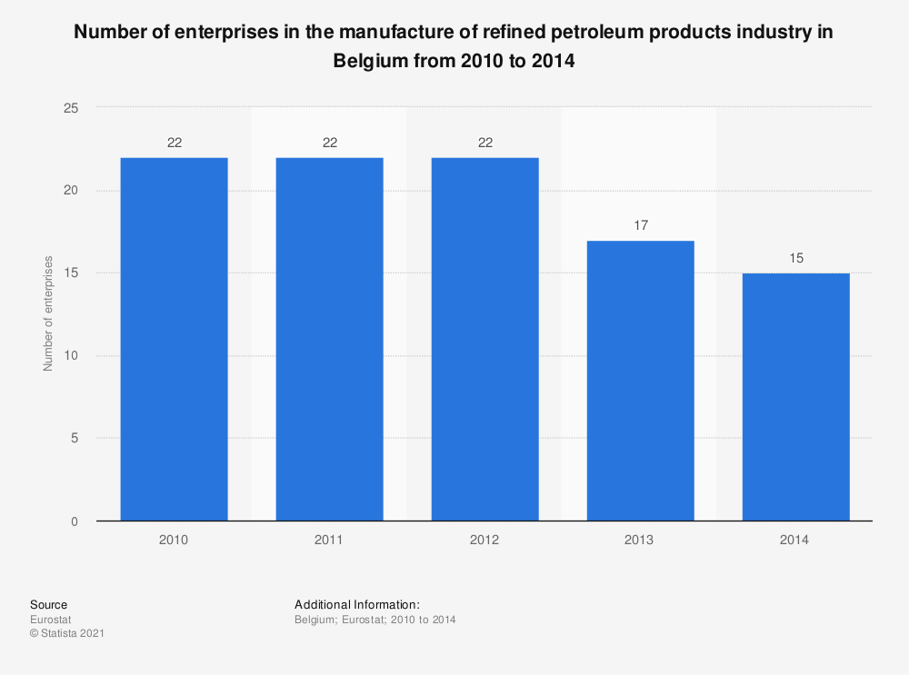 Statistic: Number of enterprises in the manufacture of refined petroleum products industry in Belgium from 2010 to 2014 | Statista