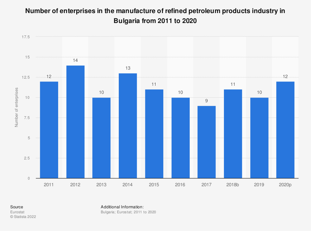 Statistic: Number of enterprises in the manufacture of refined petroleum products industry in Bulgaria from 2008 to 2016 | Statista
