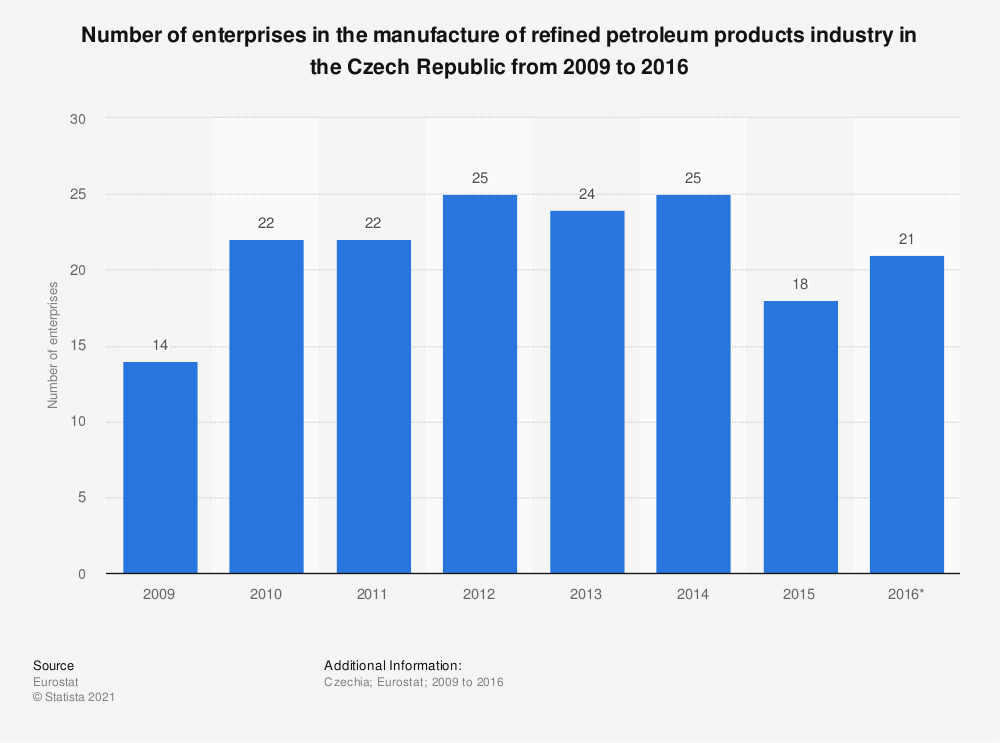 Statistic: Number of enterprises in the manufacture of refined petroleum products industry in the Czech Republic from 2009 to 2016 | Statista