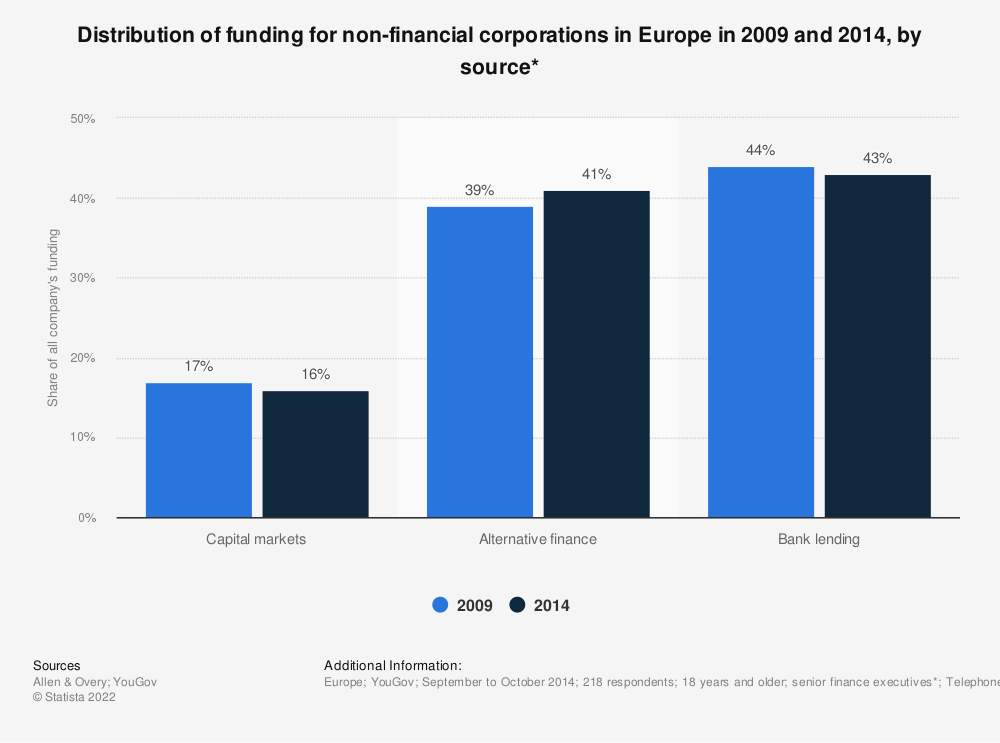 Statistic: Distribution of funding for non-financial corporations in Europe in 2009 and 2014, by source* | Statista