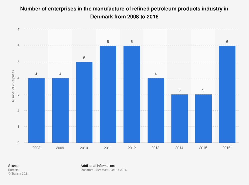 Statistic: Number of enterprises in the manufacture of refined petroleum products industry in Denmark from 2008 to 2016 | Statista