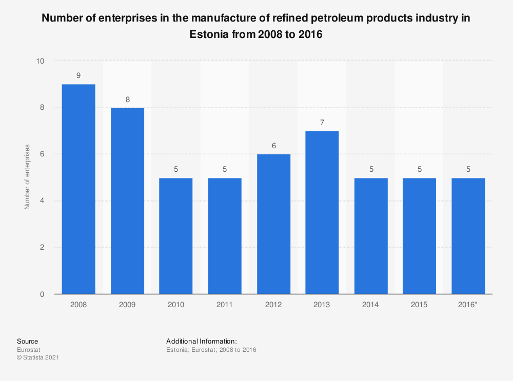 Statistic: Number of enterprises in the manufacture of refined petroleum products industry in Estonia from 2008 to 2016 | Statista