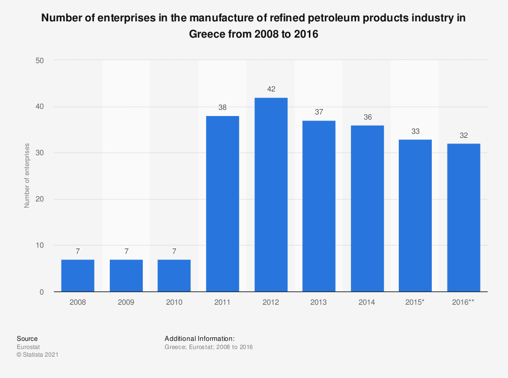 Statistic: Number of enterprises in the manufacture of refined petroleum products industry in Greece from 2008 to 2016 | Statista