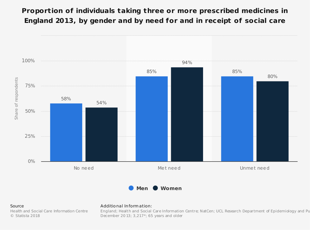 Statistic: Proportion of individuals taking three or more prescribed medicines in England 2013, by gender and by need for and in receipt of social care | Statista