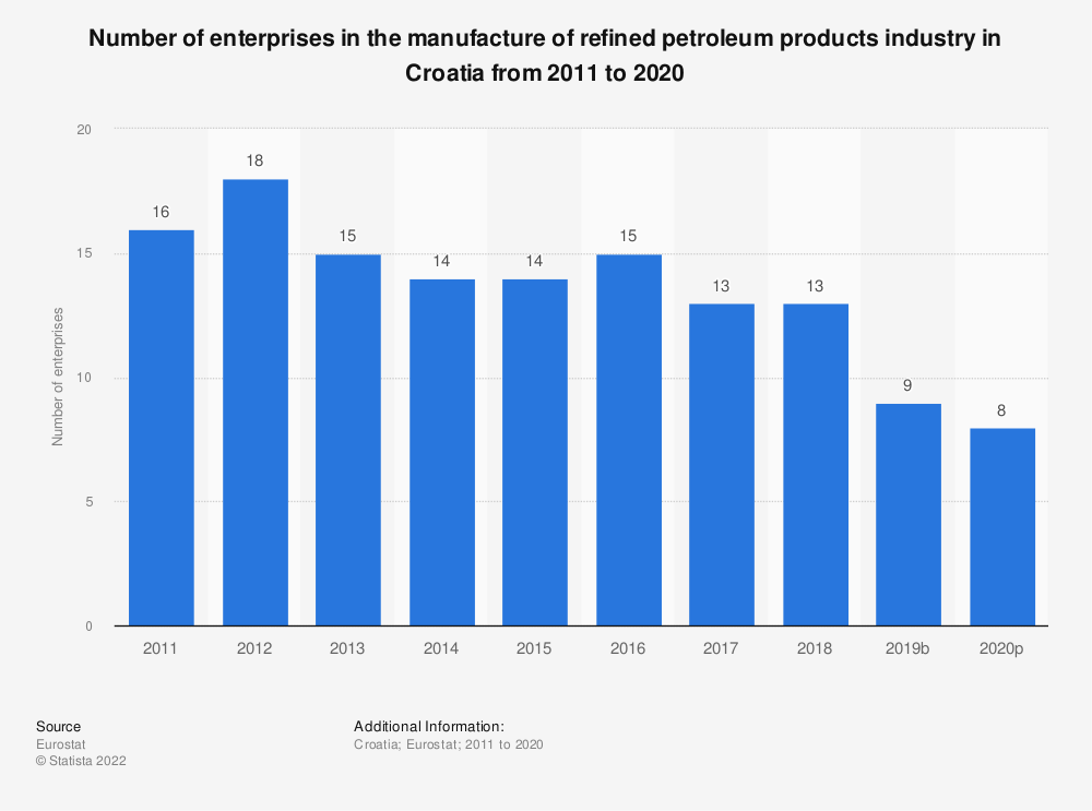 Statistic: Number of enterprises in the manufacture of refined petroleum products industry in Croatia from 2008 to 2016   Statista