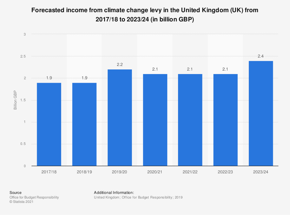 Statistic: Forecasted income from climate change levy in the United Kingdom (UK) from 2017/18 to 2023/24 (in billion GBP) | Statista