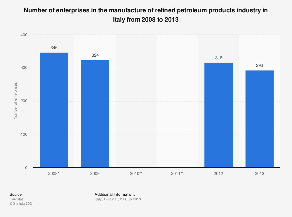 Statistic: Number of enterprises in the manufacture of refined petroleum products industry in Italy from 2008 to 2013 | Statista