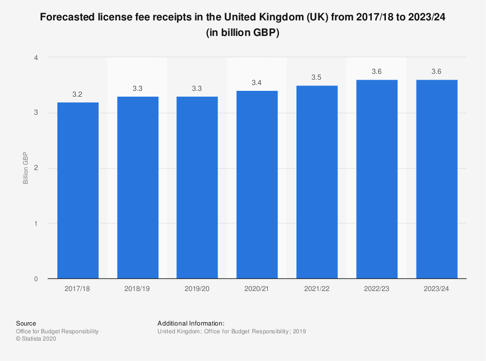 Statistic: Forecasted license fee receipts in the United Kingdom (UK) from 2017/18 to 2023/24 (in billion GBP) | Statista