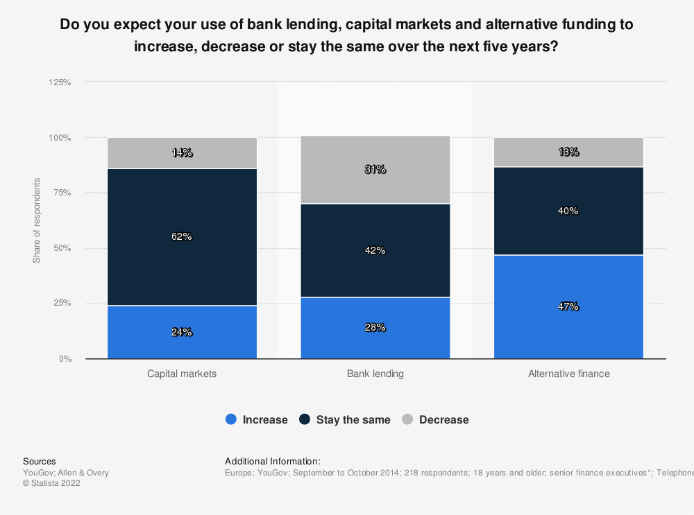 Statistic: Do you expect your use of bank lending, capital markets and alternative funding to increase, decrease or stay the same over the next five years? | Statista