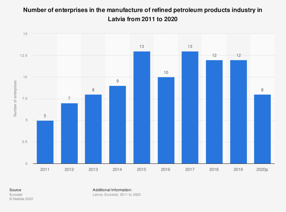 Statistic: Number of enterprises in the manufacture of refined petroleum products industry in Latvia from 2008 to 2016 | Statista