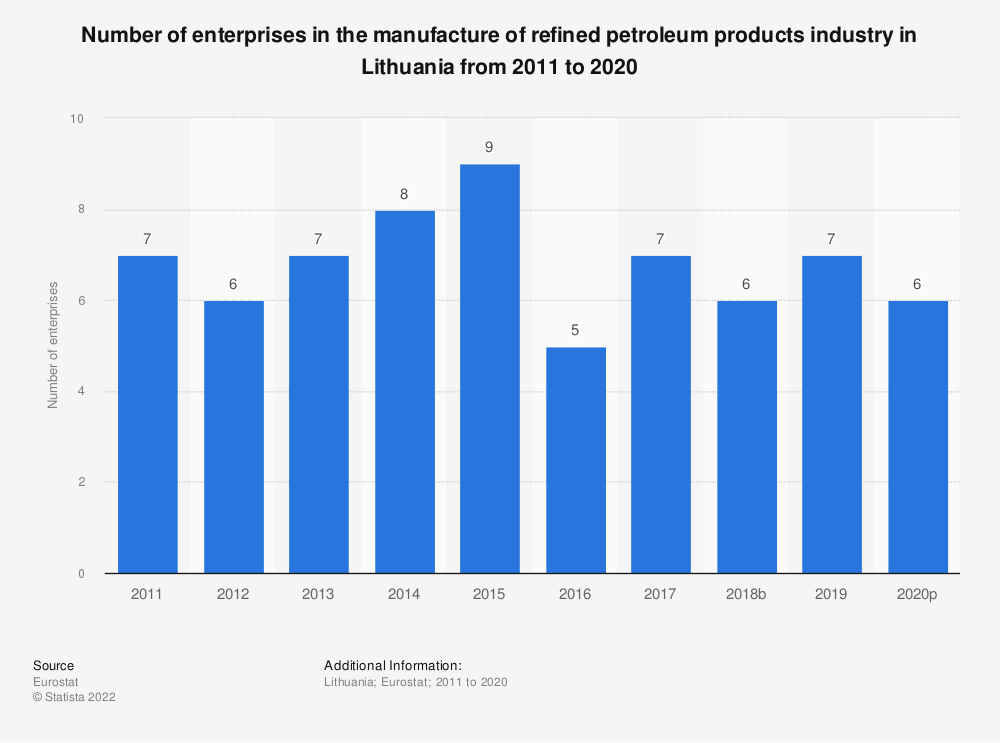 Statistic: Number of enterprises in the manufacture of refined petroleum products industry in Lithuania from 2008 to 2016 | Statista
